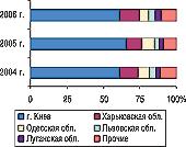 Рис. 20. Удельный вес некоторых областей Украины вобщем объеме экспорта ГЛС вденежном выражении вI полугодии 2004–2006 гг.