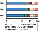 Рис. 21. Удельный вес некоторых областей Украины вобщем объеме экспорта ГЛС внатуральном выражении вI полугодии 2004–2006 гг.