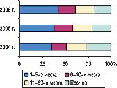 Рис. 22. Распределение объема экспорта ГЛС вденежном выражении погруппам 3004 ТН ВЭД среди компаний-поставщиков вI полугодии 2004–2006 гг.