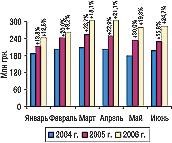 Рис. 23. Динамика объема производства вденежном выражении вянваре–июне 2004–2006 гг. суказанием процента прироста посравнению спредыдущим годом