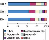 Рис. 8. Удельный вес регионов Украины — крупнейших получателей ГЛС вобщем объеме импорта ГЛС вденежном выражении вI полугодии 2004–2006 гг.