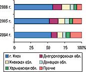 Рис. 9. Удельный вес регионов Украины — крупнейших получателей ГЛС вобщем объеме импорта ГЛС внатуральном выражении вI полугодии 2004–2006 гг.