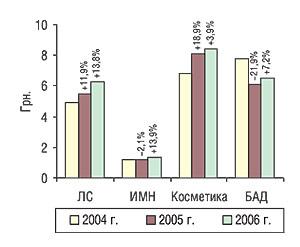 Средневзвешенная стоимость 1 упаковки некоторых составляющих «аптечной корзины» поитогам первых 6 мес 2004–2006 гг. суказанием процента прироста/убыли посравнению спредыдущим годом
