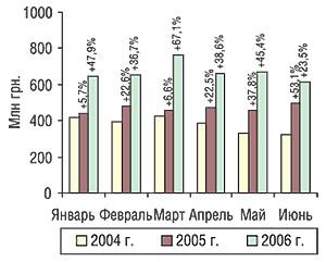 Динамика объема розничных продаж ЛС вденежном выражении поитогам первых 6 мес 2004–2006 гг. суказанием процента прироста посравнению спредыдущим годом