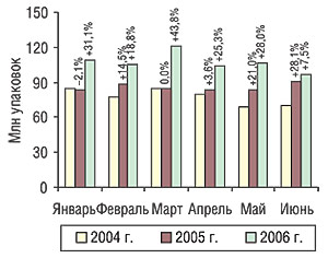 Динамика объема розничных продаж ЛС внатуральном выражении поитогам первых 6 мес 2004–2006 гг. суказанием процента прироста/убыли посравнению спредыдущим годом