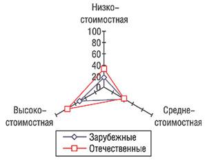 Прирост объемов продаж зарубежных иотечественных ЛС вденежном выражении вразрезе ценовых ниш поитогам первых 6 мес 2006 г. посравнению саналогичным периодом 2005 г.