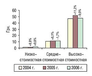 Средневзвешенная стоимость 1 упаковки ЛС вразрезе ценовых ниш поитогам первых 6 мес 2004–2006 гг. суказанием процента прироста/убыли посравнению спредыдущим годом