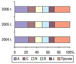 Распределение удельного веса объема продаж ЛС вденежном выражении между топ-5 группами АТС-классификации первого уровня за первых 6 мес 2004—2006 гг.