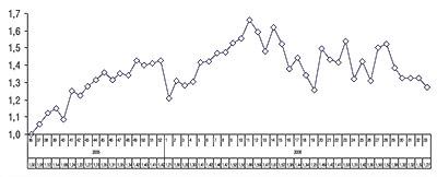 Индекс активности аптечных продаж за 36–52-ю неделю 2005 г. и1–33-ю неделю 2006 г.