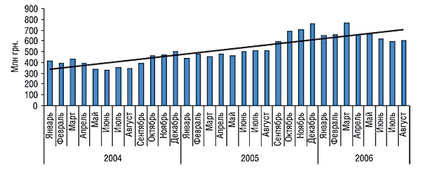 Динамика объемов аптечных продаж ЛС вденежном выражении за январь 2004 г. – август 2006 г. суказанием линейного тренда развития