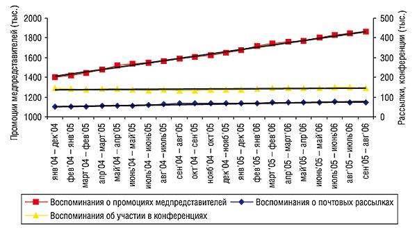 Показатель скользящей годовой суммы (СГС) промоционной активности компаний-производителей поработе сврачами вянваре 2004 – августе 2006 гг. суказанием линейного тренда развития