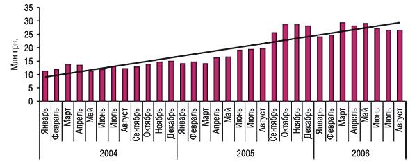 Динамика объемов аптечных продаж нестероидных противовоспалительных ипротиворевматических средств (группа М01А) вденежном выражении за январь 2004 – август 2006 гг. суказанием линейного тренда развития