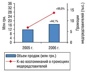Динамика объемов аптечных продаж вденежном выражении иколичества воспоминаний врачей ифармацевтов о промоциях МОВАЛИСА за первые 8 мес 2005–2006 гг. суказанием процента прироста посравнению саналогичным периодом предыдущего года