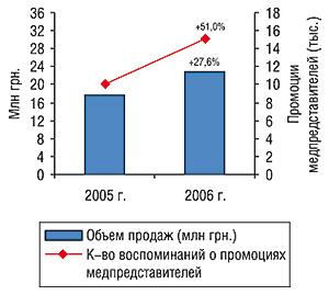 Динамика объемов аптечных продаж вденежном выражении иколичества воспоминаний врачей ифармацевтов о промоциях ДИКЛОБЕРЛА за первые 8 мес 2005–2006 гг. суказанием процента прироста посравнению саналогичным периодом предыдущего года