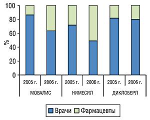 Удельный вес количества воспоминаний врачей ифармацевтов о промоциях МОВАЛИСА, НИМЕСИЛА иДИКЛОБЕРЛА за первые 8 мес 2005–2006 гг.