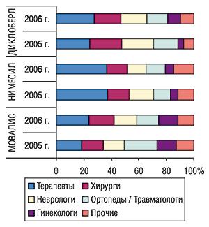 Удельный вес количества воспоминаний врачей различных специальностей о визитах медпредставителей спромоциями МОВАЛИСА, НИМЕСИЛА иДИКЛОБЕРЛА за первые 8 мес 2005 –2006 гг.