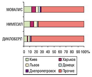 Удельный вес пяти городов вобщем объеме продаж препаратов исследуемой группы вденежном выражении поУкраине вцелом за первые 8 мес 2006 г.