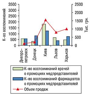 Объем аптечных продаж вденежном выражении, количество воспоминаний врачей ифармацевтов о визитах медпредставителей спромоциями НИМЕСИЛА за первые 8 мес 2006 г.