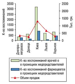 Объем аптечных продаж вденежном выражении, количество воспоминаний врачей ифармацевтов о визитах медпредставителей спромоциями ДИКЛОБЕРЛА за первые 8 мес 2006 г.