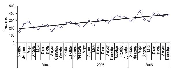 Динамика объемов аптечных продаж конкурентной группы  препаратов вденежном выражении вянваре 2004 г. – сентябре 2006 г.