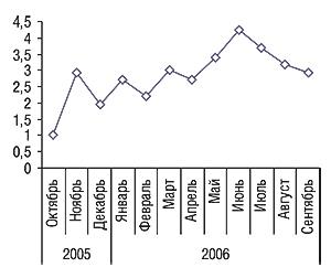 «Индекс ЗДОРОВЬЯ» попрепарату ФЛОГОКСИБ-ЗДОРОВЬЕ за октябрь 2005 – сентябрь 2006 гг.