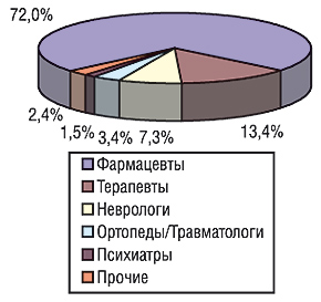 Удельный вес количества воспоминаний фармацевтов иврачей различных специальностей о промоциях препарата ФЛОГОКСИБ-ЗДОРОВЬЕ вянваре–сентябре 2006 г.
