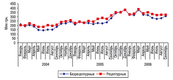 Динамика объемов аптечных продаж безрецептурных                                     ирецептурных ЛС вденежном выражении за январь 2004 – сентябрь 2006 гг.