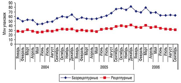 Динамика объемов аптечных продаж                                     безрецептурных ирецептурных ЛС внатуральном выражении за январь 2004 – сентябрь 2006 гг.
