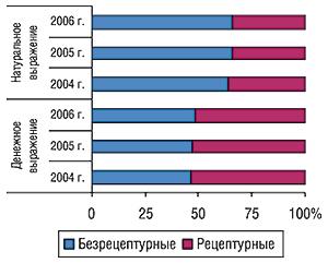 Удельный вес безрецептурных                                     ирецептурных ЛС вобщем объеме аптечных продаж                                     вденежном инатуральном выражении за первые 9                                     мес 2004 – 2006 гг.