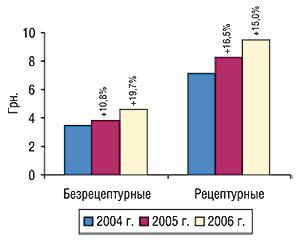 Средневзвешенная стоимость</i><b> </b><i>1                                     упаковки</i><b> </b><i>безрецептурных ирецептурных ЛС                                     за первые 9 мес 2004 – 2006 гг. суказанием процента                                     прироста/убыли посравнению спредыдущим годом