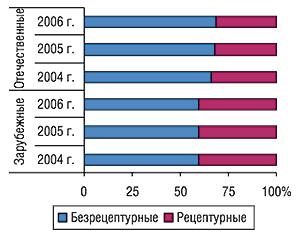 Удельный вес безрецептурных                                     ирецептурных ЛС вобщем объеме продаж                                     препаратов отечественного изарубежного                                     производства внатуральном выражении за первые 9                                     мес 2004 – 2006 гг.