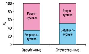 Удельный вес количества                                     проданных торговых наименований препаратов безрецептурного                                     ирецептурного отпуска (сучетом лекарственных                                     форм) впортфеле отечественных изарубежных                                     производителей за первые 9 мес 2006 г.