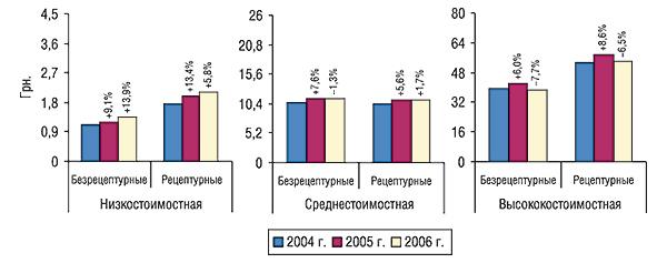 Средневзвешенная стоимость 1 упаковки безрецептурных ирецептурных ЛС вразрезе ценовых ниш за первые 9 мес 2004 – 2006 гг. суказанием процента прироста/убыли посравнению спредыдущим годом