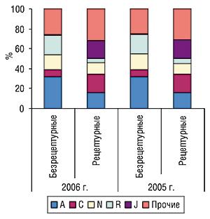 Удельный вес топ-5 групп                                     АТС-классификации первого уровня вобщем объеме                                     продаж безрецептурных ирецептурных ЛС за первые                                     9 мес 2005 – 2006 гг.