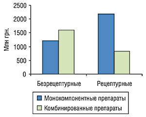 Распределение объемов продаж                                     монокомпонентных икомбинированных препаратов в                                    общем объеме реализации безрецептурных и                                    рецептурных ЛС за первые 9 мес 2006 г.