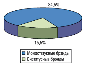 Удельный вес брэндов ЛС,                                     различным лекарственным формам которых присвоен                                     только 1 статус, итех, которым присвоены                                     2статуса, вобщем объеме аптечных продаж ЛС за                                     первые 9 мес 2006 г.