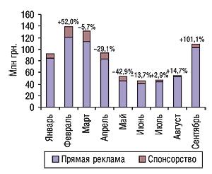 Динамика затрат напрямую                                     телерекламу испонсорство ЛС вянваре–сентябре                                     2006г. суказанием процента прироста/убыли по                                    сравнению спредыдущим месяцем