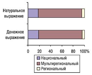 Распределение удельного веса                                     объема продаж спонсорства вденежном и                                    натуральном выражении (рейтинг WGRP) потипам                                     телеканалов за первые 9 мес 2006 г.