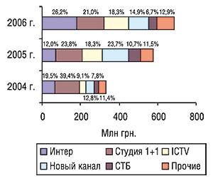 Объем продаж прямой рекламы ЛС                                     крупнейшими телеканалами вденежном                                     выражении за первые 9 мес 2004—2006 гг. суказанием                                     удельного веса таковых