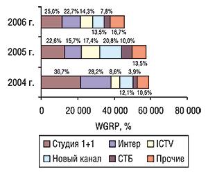 Объем выработанных рейтингов                                     прямой рекламы ЛС (WGRP) крупнейшими телеканалами                                     за первые 9 мес 2004—2006 гг. суказанием удельного                                     веса таковых