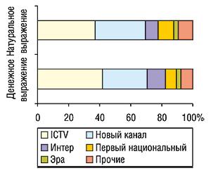Распределение удельного веса                                     объема продаж спонсорства вденежном и                                    натуральном выражении (рейтинг WGRP) крупнейшими                                     телеканалами поэтим показателям за первые 9 мес                                     2006г.