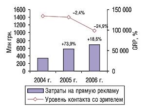 Объем затрат напрямую                                     телерекламу ЛС ипоказатель уровня контакта со                                    зрителем (GRP) за первые 9 мес 2004–2006 гг. суказанием                                     процента прироста/убыли посравнению с                                    аналогичным периодом предыдущего года