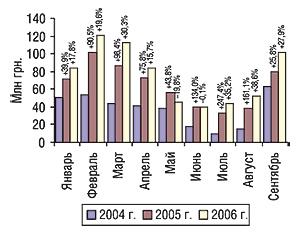Динамика затрат напрямую                                     телерекламу ЛС вянваре–сентябре 2004–2006 гг. с                                    указанием процента прироста/убыли посравнению с                                    аналогичным периодом предыдущего года