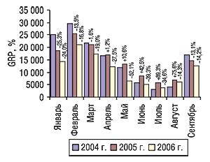 Динамика уровня контакта со                                    зрителем рекламодателя нарынке прямой рекламы                                     ЛС (GRP) вянваре–сентябре 2004–2006 гг. суказанием                                     процента прироста/убыли посравнению                                     саналогичным периодом предыдущего года