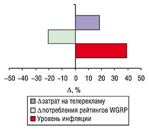 Уровень медиаинфляции нарынке                                     прямой телерекламы ЛС за первые 9 мес 2006г.                                     посравнению саналогичным периодом 2005г.                                     суказанием определяющих ее величин (?                                     рекламных затрат ипотребленных рейтингов WGRP)