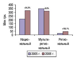 Объем продаж прямой рекламы ЛС                                     вденежном выражении вразрезе типов                                     телеканалов поитогам первых 9 мес 2005–2006 гг.                                     суказанием процента прироста/убыли по                                    сравнению спредыдущим годом
