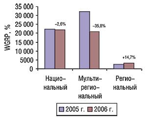 Объем продаж прямой рекламы ЛС                                     внатуральном выражении вразрезе типов                                     телеканалов поитогам первых 9 мес 2005–2006гг.                                     суказанием процента прироста/убыли                                     посравнению спредыдущим годом