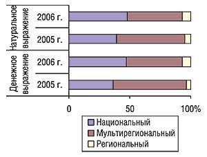Распределение удельного веса                                     объема продаж прямой телерекламы ЛС                                     вденежном инатуральном выражении (рейтинг                                     WGRP) потипам телеканалов за первые 9 мес 2005 и2006 гг.