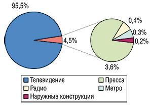 Удельный вес различных                                     медианосителей вобщем объеме продаж рекламы ЛС                                     поитогам сентября 2006 г.