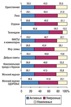 Типы читателей (% аудитории за                                     полгода) топ-10 печатных изданий пообъемам продаж                                     рекламы ЛС (MMI'2006/2-Украина)